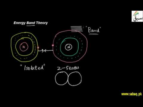 Energy Band Theory