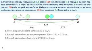 Решение задач на движение по прямой