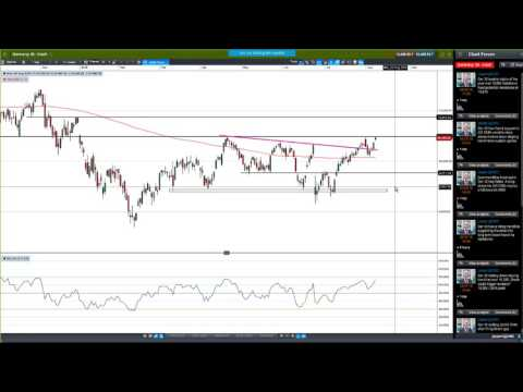 Weekly Charting Analysis (August 8th 2016)