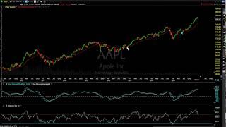Stock Market Technical Analysis 2-24-20