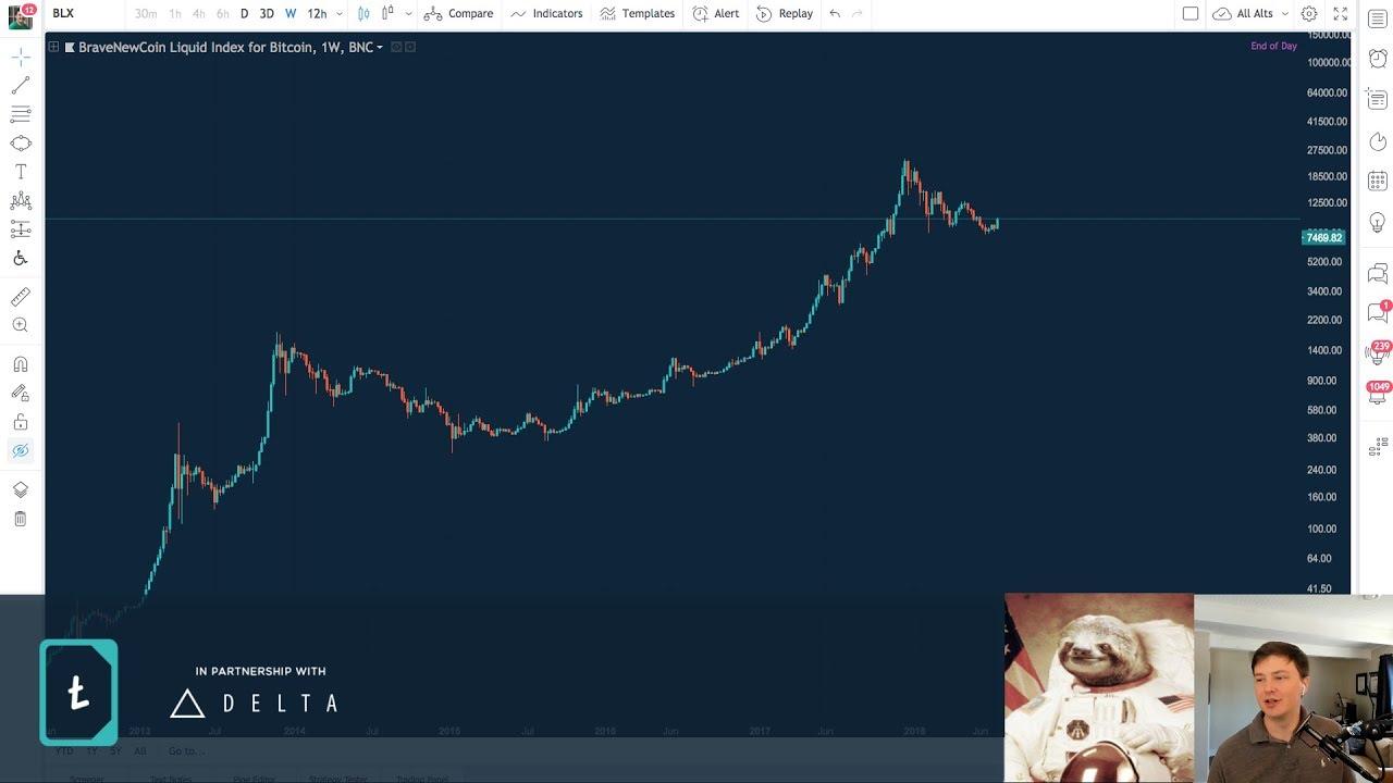 a bitcoin legnagyobb vállalatai bitcoin scalping stratégia