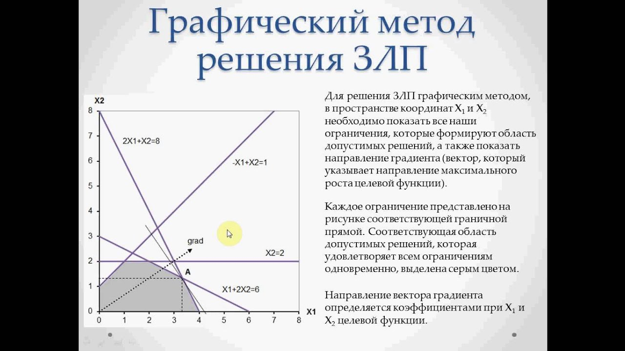 Практикум решению задач линейного программирования квадрат решение задачи