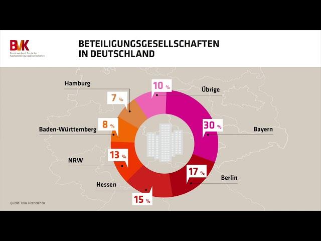 Zahl der Woche: Beteiligungsgesellschaften in Deutschland