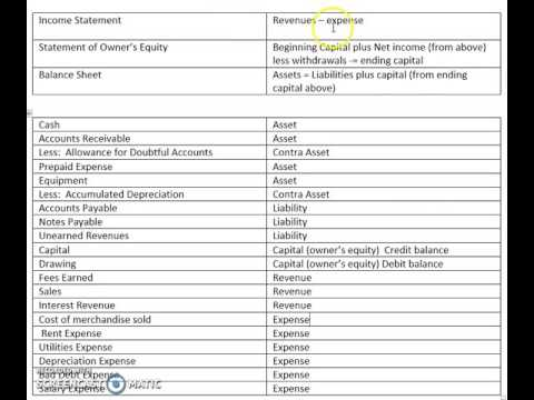 A Review Of Financial Statements And Types Of Accounts  Youtube