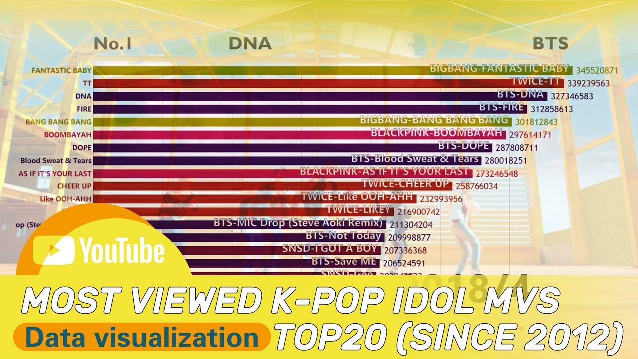 Data Visualization Top20 Most Viewed K Pop Idol Music Videos Since 2012 Youtube