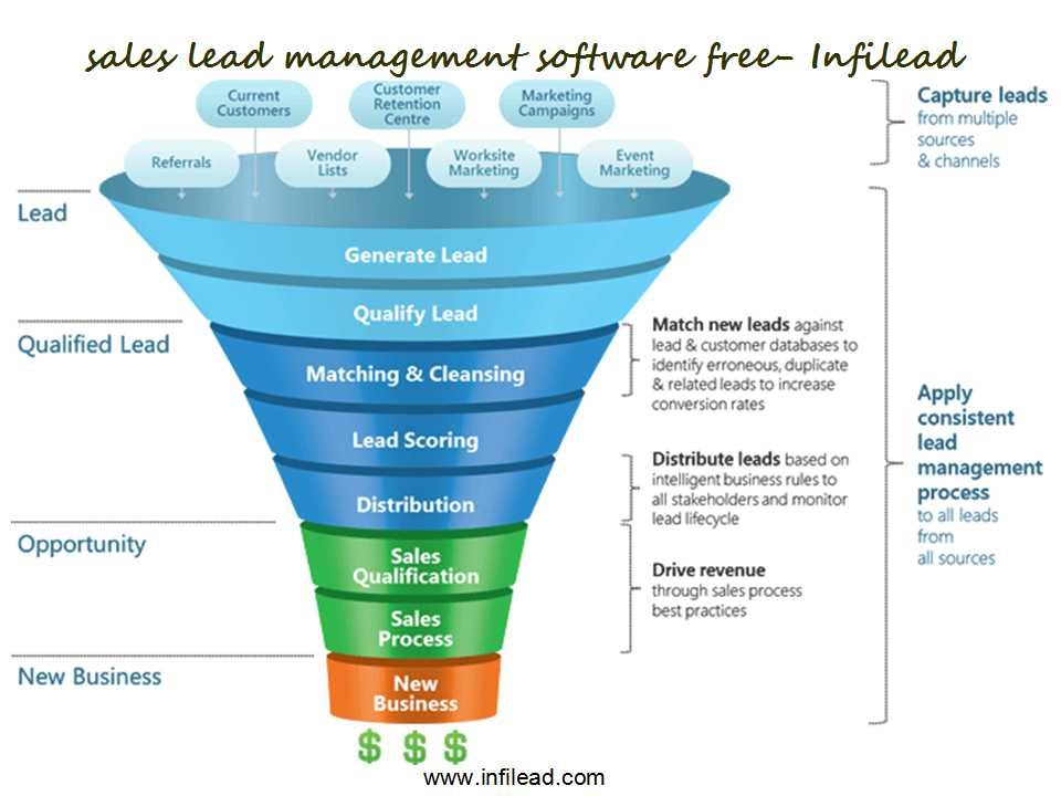 Sales Lead Management Software Free Infilead  Youtube. How To Install A Wall Heater. Ink Cartridges Free Shipping. Best Recording Arts Schools Maz Auto Glass. Online Masters Accounting Degree. Art Universities In Chicago Cpa Review Forum. Market Research Transcription Services. Where Is Cape Liberty Nj Fair Skin Complexion. Art Institute Web Design Mescalero Care Center