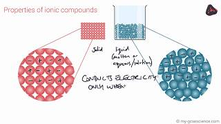 OCR 9-1 Chemistry: Bulk properties of materials