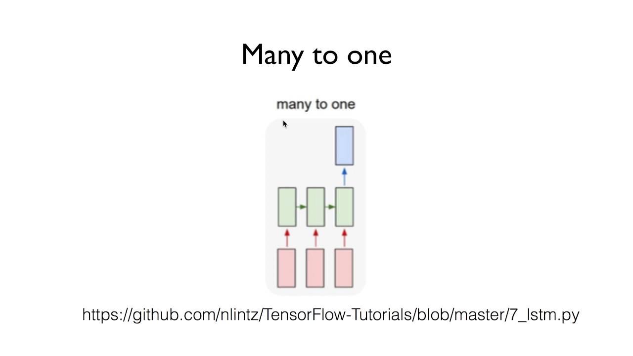 lab12: TensorFlow에서 RNN 구현하기