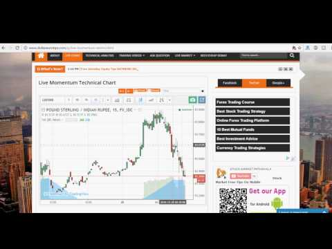 How to Read Stock Market Charts - What is Technical Analysis? HINDI