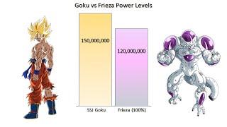 Son Goku v-Freezer Energie-Ebenen Über Die Jahre - DBZ/Super