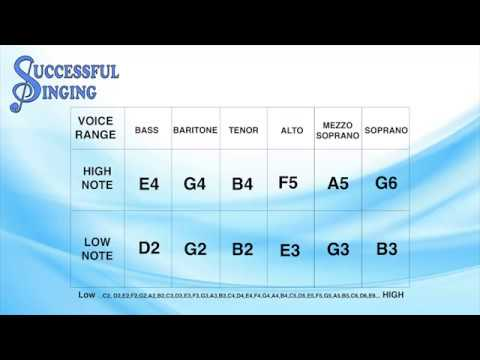 Find Your Vocal Range - Successful Singing