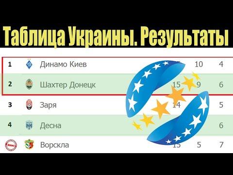 Чемпионат Украины по футболу. Результаты 15 тура. Таблица,  расписание.