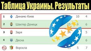 Чемпионат Украины по футболу Результаты 15 тура Таблица расписание