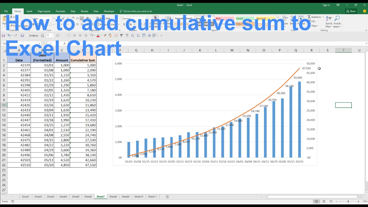 How to add cumulative sum to your chart excel charting tutorial how to add cumulative sum to your chart excel charting tutorial ccuart Images