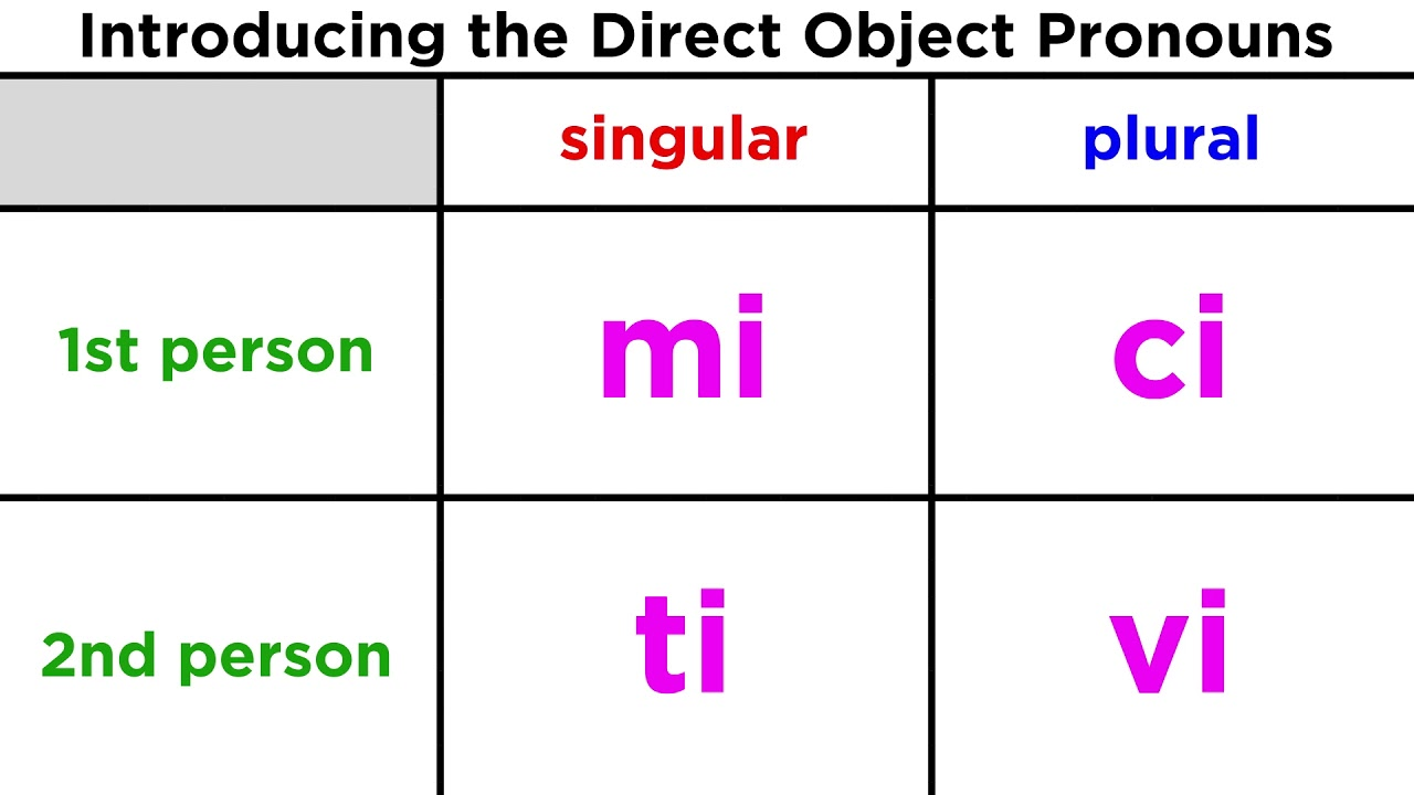 Direct Object Pronouns in Italian - YouTube