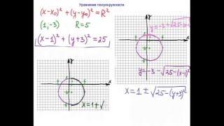 Уравнение полуокружности