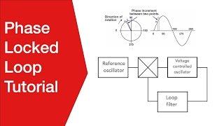 Phase Locked Loop Tutorial | PLL Basics