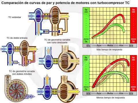 Turbocompresor de doble entrada y de geometría variable (6/7)