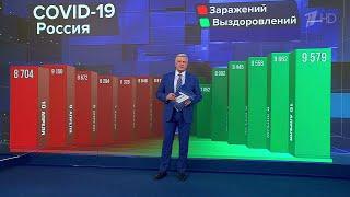 В России за последние сутки выявлено 8 704 новых случая коронавируса