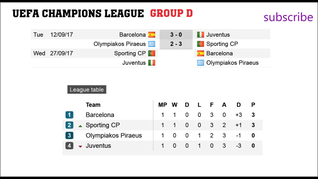 Football Champions League Groups A B C D Results - Barcelona fc table
