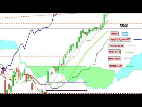 CAC40: analyse technique et matrice de trading pour Mardi [22/05/18]