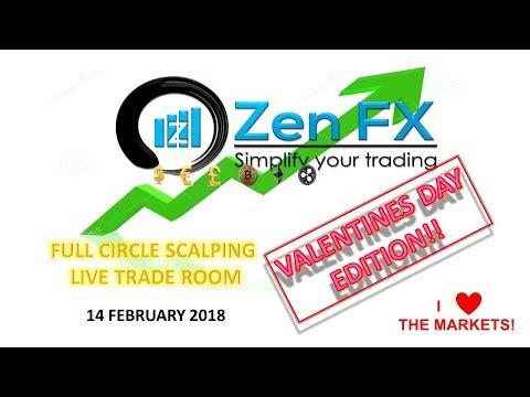 Full Circle Scalping Trade Room - 2/14