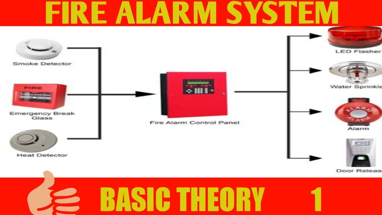Wiring Diagram Of Conventional Addressable Fire Alarm System Fire Alarm Safety System Youtube