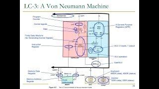 Design of Digital Circuits - Lecture 9: Von Neumann Model, ISA, LC-3, MIPS (ETH Zürich, Spring 2018)
