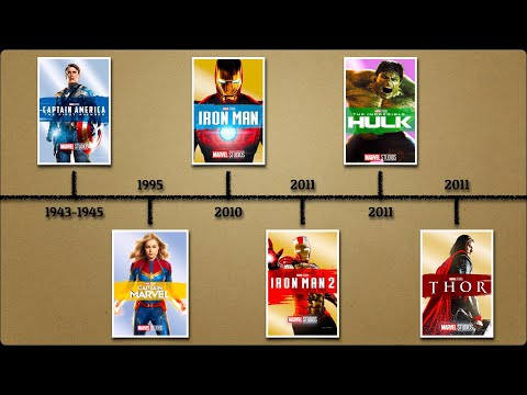 Official Chronological Timeline Of All MCU Movies (Phase 1-Phase 3)