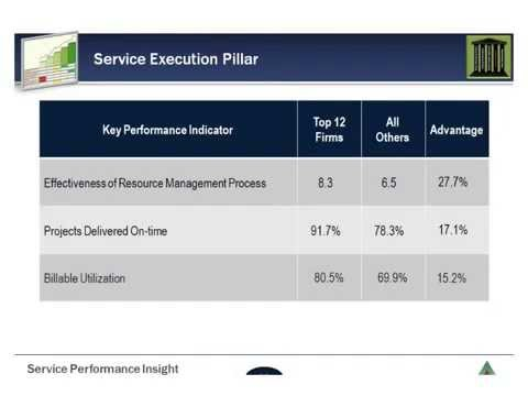 Professional Services Industry KPIs : Maturity Model Benchmark