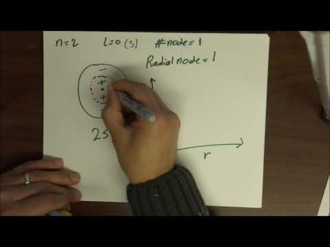 Orbitals: Nodes and Radial Distribution Function