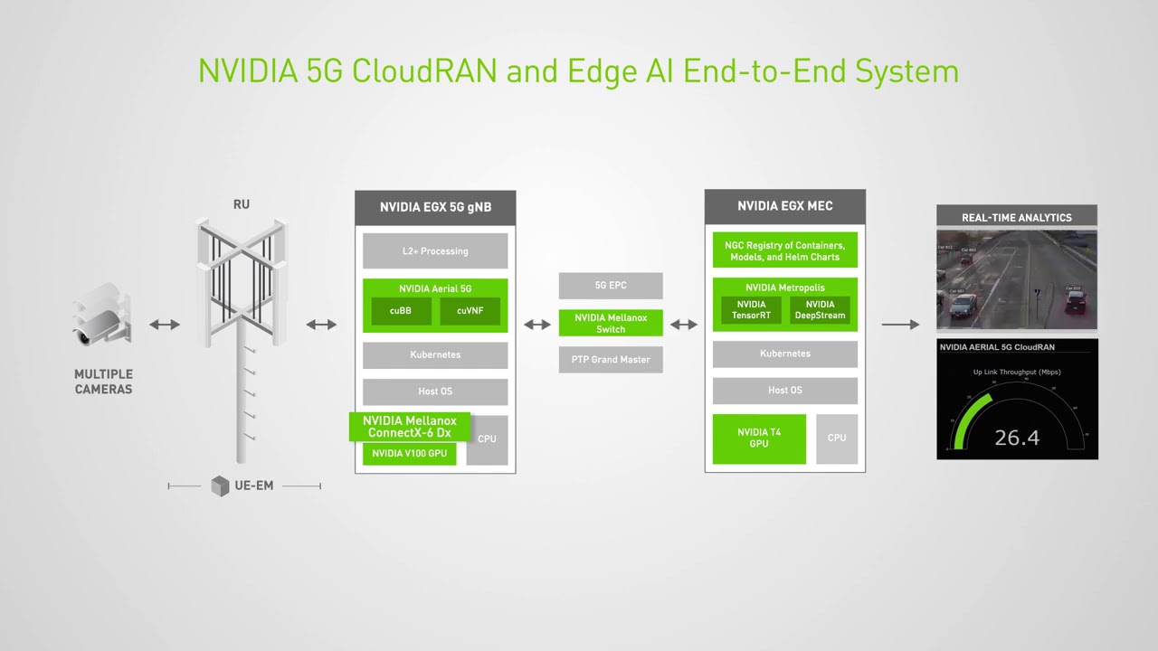 Efficiently Deploying GPU Accelerated 5G CloudRAN for Edge AI Inferencing