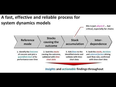System Dynamics: Rebasing the Paradigm.