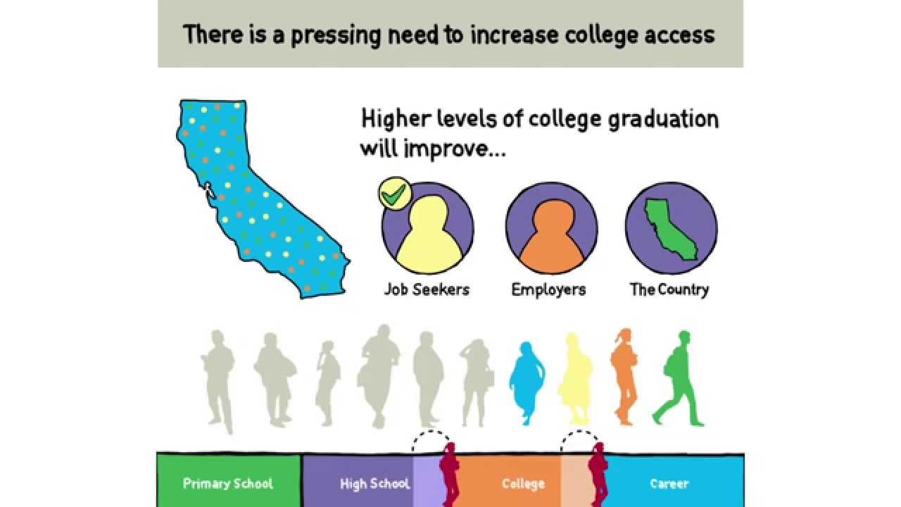 The Importance of College - YouTube