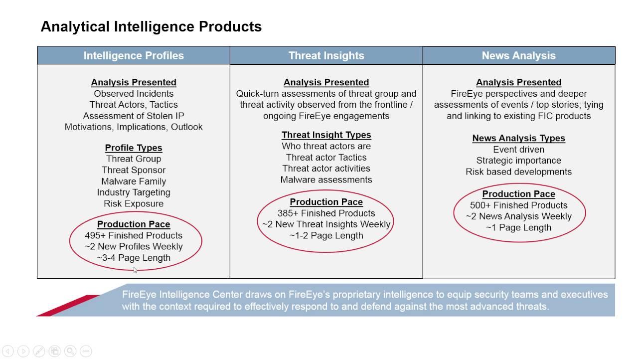 fireeye s threat analytics platform tap overview of the fireeye fireeye s threat analytics platform tap overview of the fireeye intelligence center