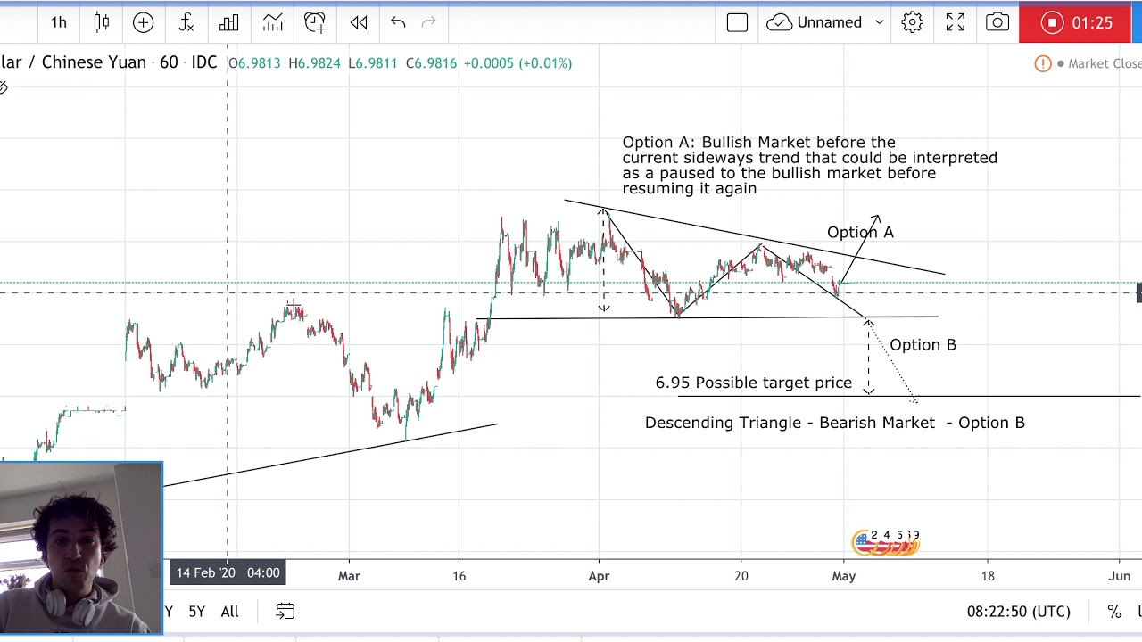 Usdcny Forecast With Technical Ysis