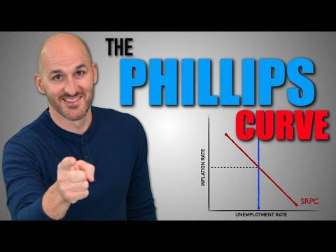 Macro: Unit 3.6 -- The Phillips Curve