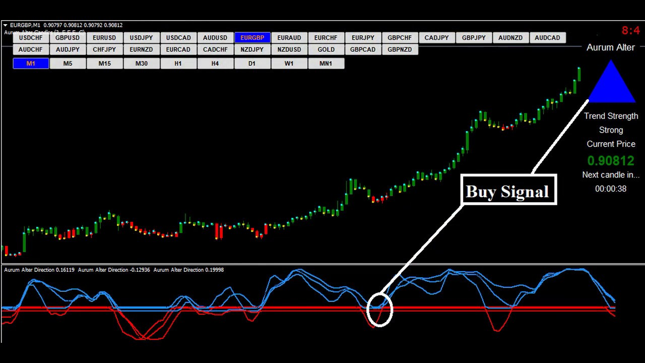 Trading Binary Options In MetaTrader 4 (MT4) | Binary Today
