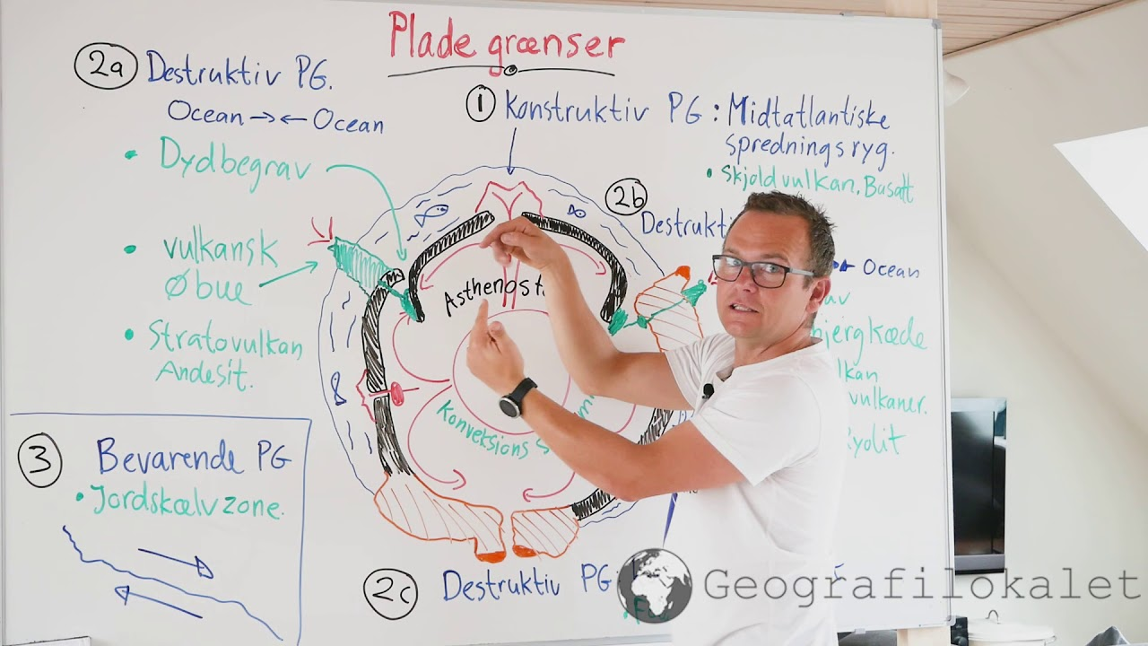 Pladegrænser forklaret af geografilæren. Konstruktiv - destruktiv og bevarende pladegrænser