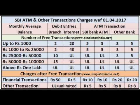 NEW SBI RULES OF ATM TRANSACTIONS  from  June 2017 IN ENGLISH  | ATM Withdrawal |SERVICE CHARGES