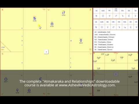 Atmakaraka & Svamsha (Karakamsha) Interpretation Examples - Jaimini Astrology