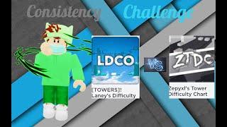 Roblox Consistency Challenge: LDCO vs. ZTDC