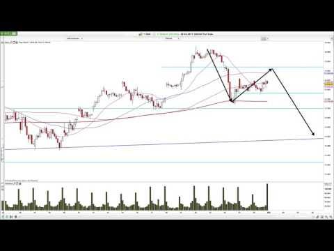 Chartanalyse: Dax, Commerzbank