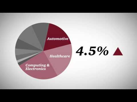 2015 Global Innovation Study: The Automotive Industry