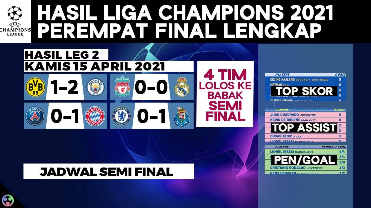 Hasil Liga Champions 2021 Perempat Final - Liverpool vs Real Madrid, Dortmund vs Man City UCL