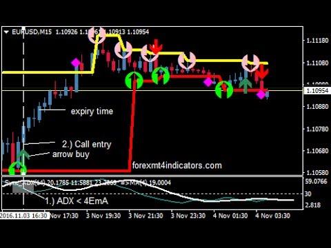 Diamond Trader 60 Minutes Binary Options Trading Strategy