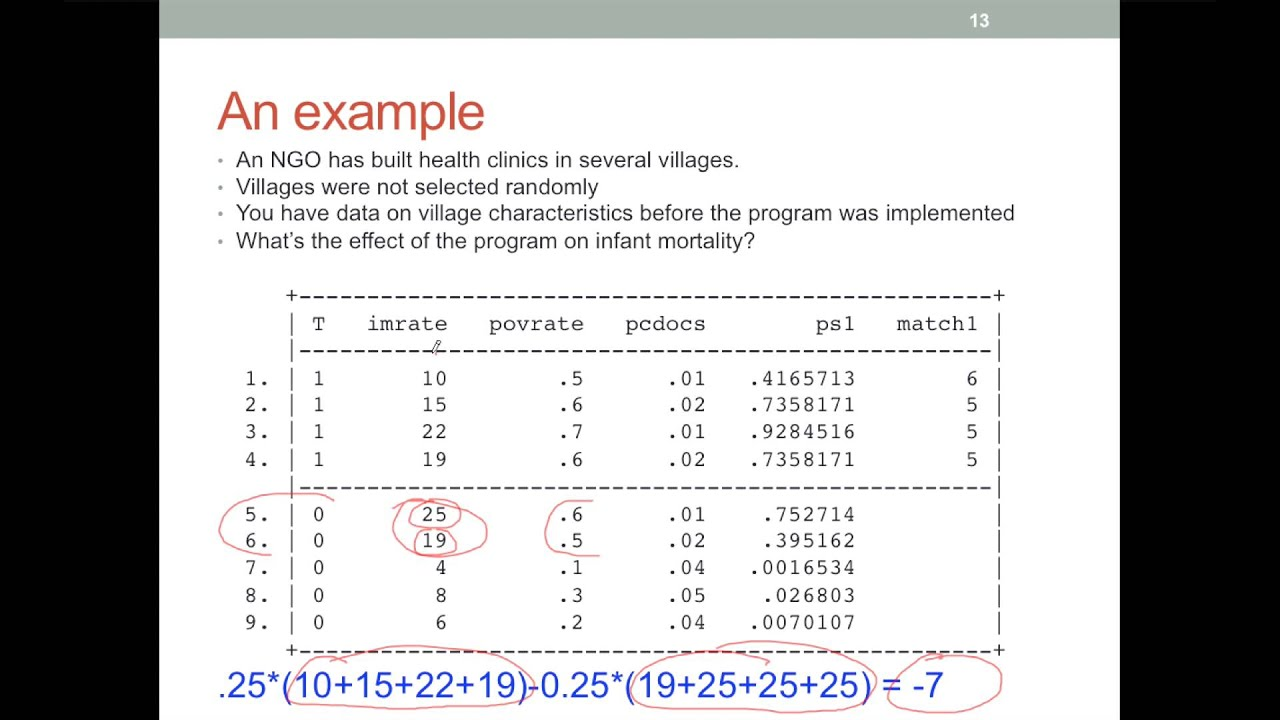 An intuitive introduction to Propensity Score Matching