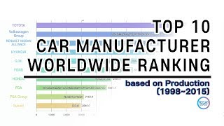 TOP 10 Car Manufacturer Ranking (1998~2015); By Annual Production.