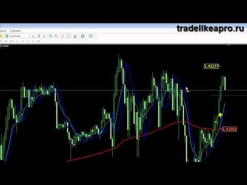 Сургутнефтегаз акции (SNGS, SNGSP) - форум, цена акций