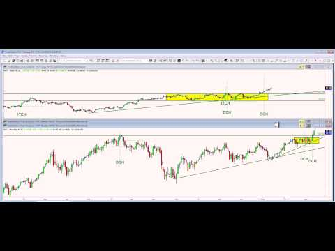 STOCK TRADING IS SIMPLE...IN THE CROSSHAIRS